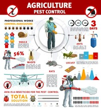 Agriculture Pest Control Infographics With Vector Pest Insects And Rodent Animals. Bar Graphs, Pie Charts And Statistic World Map With Exterminators And Crop Dusting Plane, Pesticide, Ant, Wasp, Rats