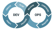 Devops Software Development Methodology, Detailed Framework Process Scheme