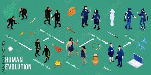 Canvas Human Evolution Isometric Infographics
