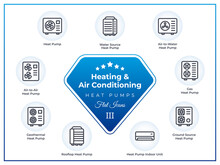 Heat Pump Icon Set, Flat Vector Illustration Of Air To Water Gas Geothermal Ground Source Rooftop Conditioner Heater Pump. Air Conditioning, Heating & Ventilation Icons For Web Design Mobile Ui Print