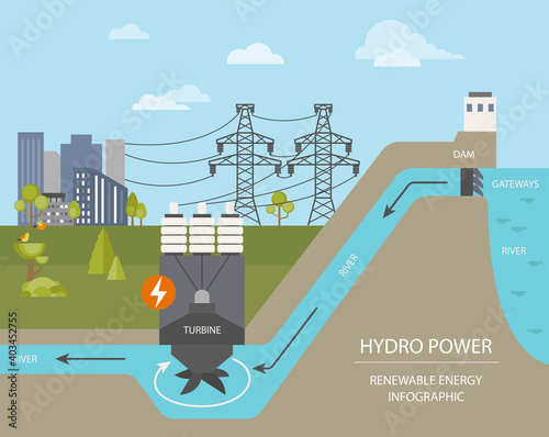 Obraz Renewable energy infographic. Hydro power station. Global environmental problems - fototapety do salonu