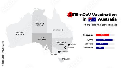 Obraz Covid-19 vaccine infographic. Coronavirus vaccination in Australia. Vector map. Statistic chart. 2019-ncov presentation slide template. Medical healthcare prevention.  - fototapety do salonu