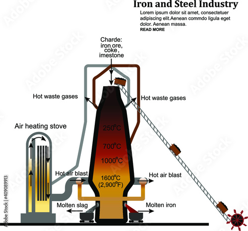 Iron and steel Industry Fototapet