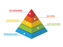 Maslow Pyramid - Hierarchy Of Needs
