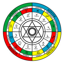 Colorful Cross Of Zodiac With Seasons, Zodiac Signs , Astral Houses And Pentagram In The Middle