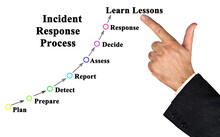 Components Of Incident Response Process
