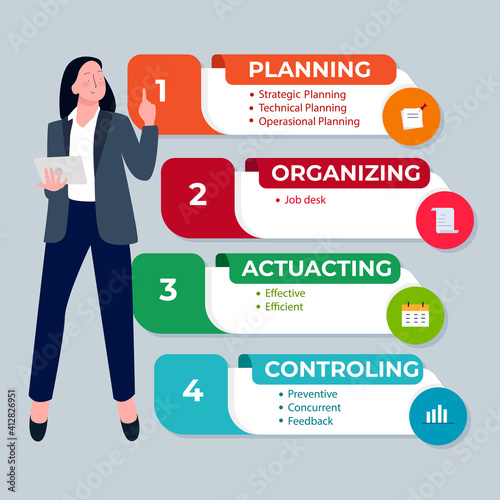Canvas Print POAC acronym planning organizing actuating controlling infographic women present