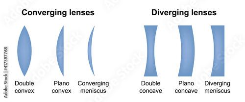 Obraz na plátne Diverging and converging lenses