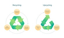 Horizontal Vector Banner Illustrating The Difference Of Upcycling And Recycling Processes. Creative Reuse Of Useless Or Unwanted Products Into New Materials As A Modern Tendency
