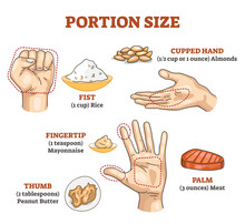 Portion Size Measurement And Calculation For Healthy Diet Outline Diagram