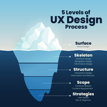 Infographics Of UX Design Level Show Iceberg In Blue Underwater And Visible Surface Vector For Presentation Template Or Chart.  The Illustration Design In Software Technology Design Level Analysis