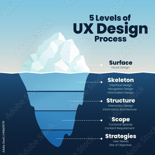 Infographics of UX design level show iceberg in blue underwater and visible surface vector for presentation template or chart Fototapet