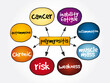 Polymyositis PM mind map, medical concept for presentations and reports