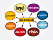 Due Diligence mind map, law concept for presentations and reports