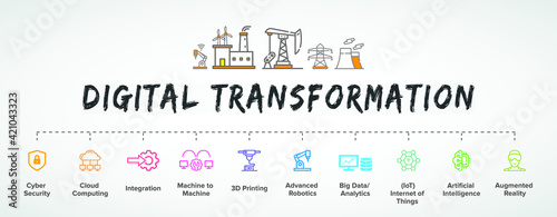 Photo Digital Transformation banner, concept illustration, productions icon vector set: AI, smart industrial revolution, automation, robot assistants, IoT, cloud and bigdata