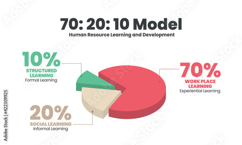 HR learning and development 3d pie chart vector  diagram is illustrated 70:20:10 model infographic presentation has 70 percent job experiential learning, 20% informal social  and 10% formal learning
