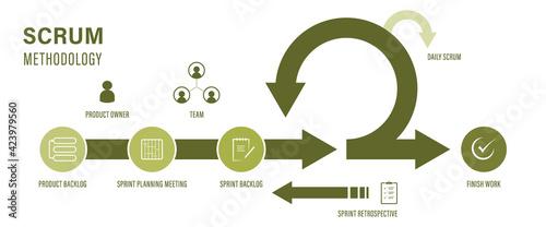 Fotografia Scrum Agile methodology for software development life cycle diagram