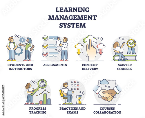Obraz LMS or learning management system software application outline collection set - fototapety do salonu