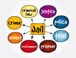 Jail mind map, concept for presentations and reports