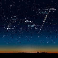 Scheme Of The Starry Sky With Polaris And Arcturus. Vector Illustration Links The Ursa Major, Ursa Minor And The Constellation Bootes.