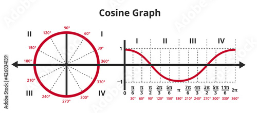 Obraz na plátně Vector mathematical illustration of cosine curve in graph or chart and unit circle showing cosine graph