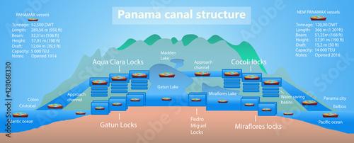 Valokuva Panama canal profile. Structure of locks.