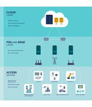 Fog And Edge Computing Infographic