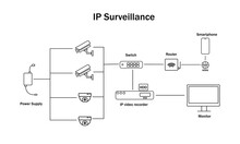 IP Video Surveillance Principle Of Operation.  Video Surveillance Circuit, Scheme.