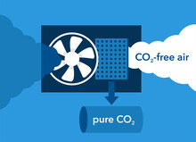 CO2 Capture Technology - Fan And Separating Filter
