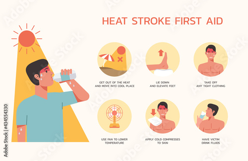 Fotografiet Infographic of heatstroke first aid or treatment with man drinking water bottle