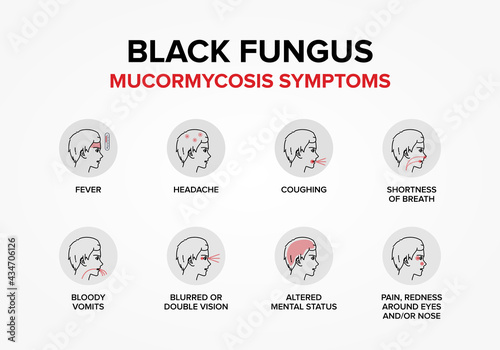 Carta da parati Black Fungus or Mucormycosis Symptoms.