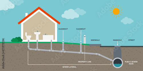 Fototapeta Home drain and sewer system infographic