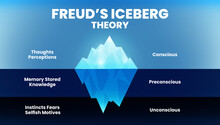 The Model Theory Of Freud's Psychological Analysis Of Unconsciousness In People's Minds. The Diagram Illustration Is A Blue Mountain Iceberg Vector And Infographic Presentation With Editable Text.