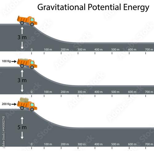 physics. Gravitational Potential Energy. energy from height Fototapet