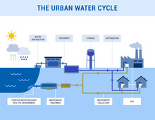 The Urban Water Cycle