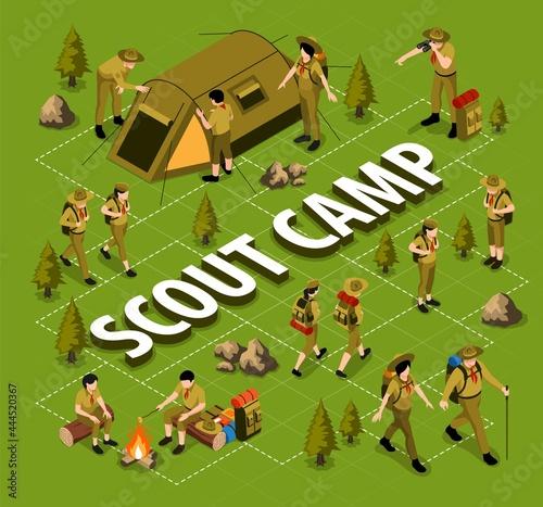 Fototapeta premium Scout Camp Isometric Flowchart