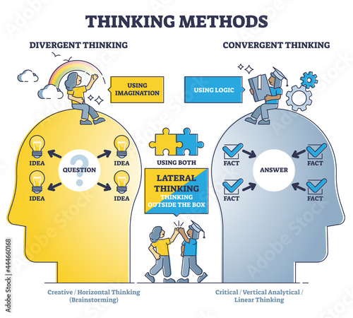 Fotografía Thinking methods as compare divergent or convergent approach outline diagram