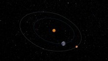 Explaining Movie Of Perihelion And Aphelion Distance Between Mars And The Earth.