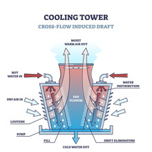Cross Flow Cooling Tower Type Structure And Work Principle Outline Diagram. Labeled Educational Temperature Regulation System For Industrial Manufacturing Vector Illustration. Side View Description.