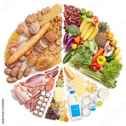 food pyramid pie chart