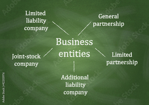 Canvas Print Diagram, showing Business entities diagram on chalkboard