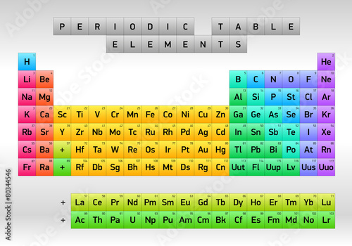Wallpaper Mural Periodic Table of Elements Dmitri Mendeleev, vector design