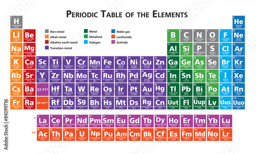 Photo Periodic table of the elements illustration vector multicoloured