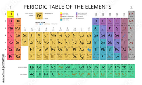 Photo Mendeleev Periodic Table of the Elements vector on white background