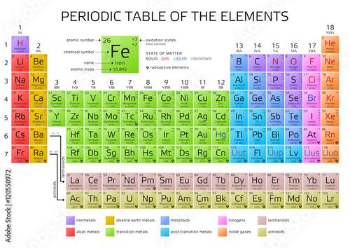 Murais de parede Mendeleev's Periodic Table of the Elements