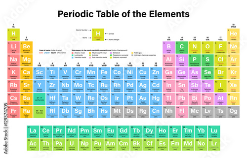 Canvas Print Periodic Table of the Elements Vector Illustration including 2016 the four new e