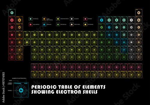 Canvas Print Periodic Table of element  showing electron shells