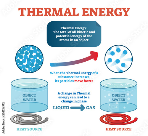 Photo Thermal energy physics definition, example with water and kinetic energy moving particles generating heat