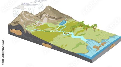 Fotografie, Tablou vector illustration of a Erosion diagram