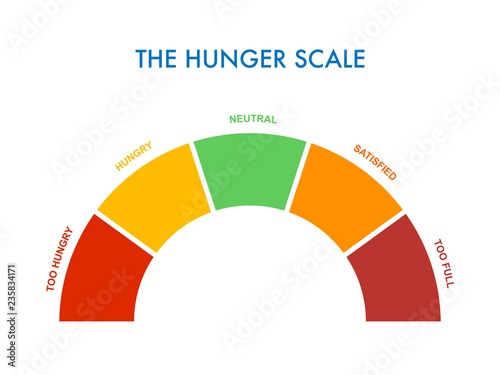 Photo Hunger-fullness scale 0 to 5 for intuitive and mindful eating and diet control